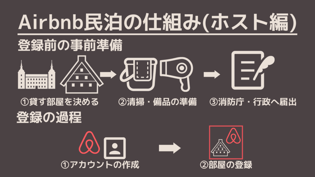 Airbnb民泊
