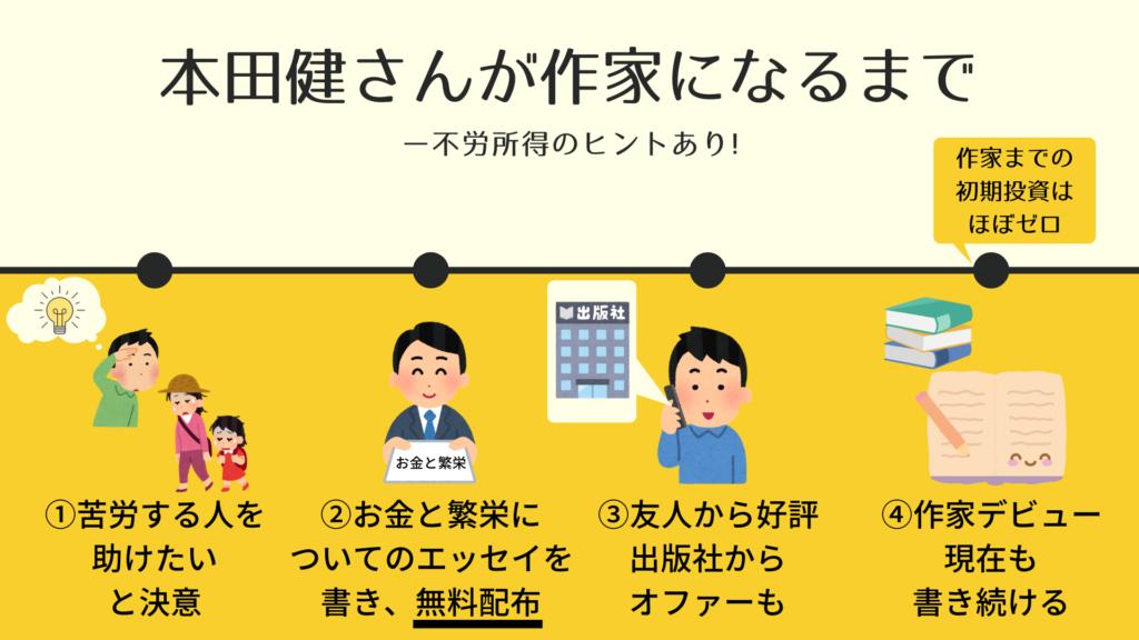 本田健の歴史