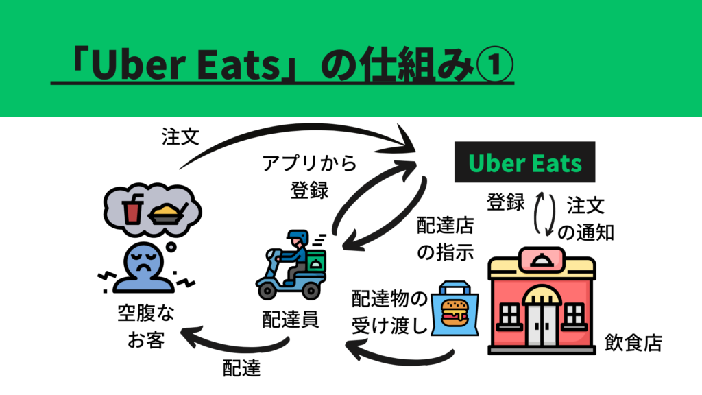 UberEatsのビジネスモデル1