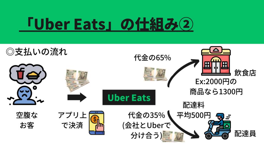 UberEatsのビジネスモデル2