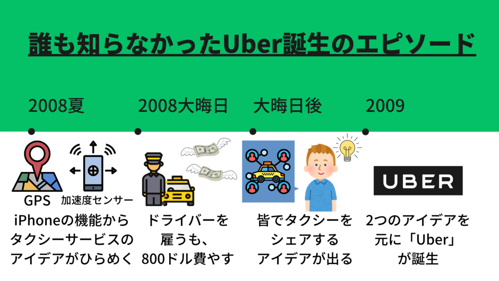 Uberの歴史