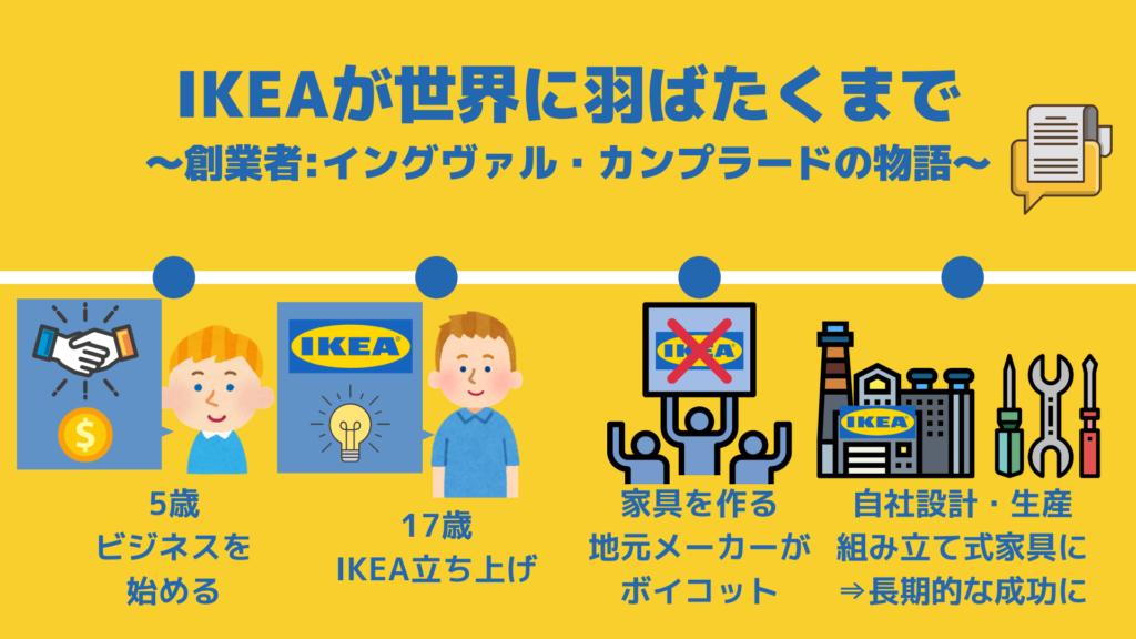 IKEAの歴史