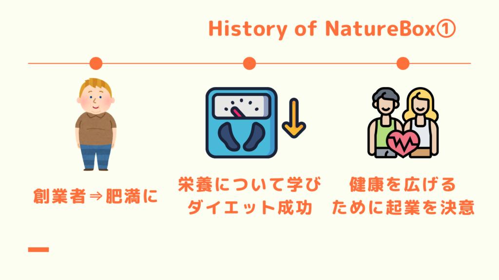 History of NatureBox1