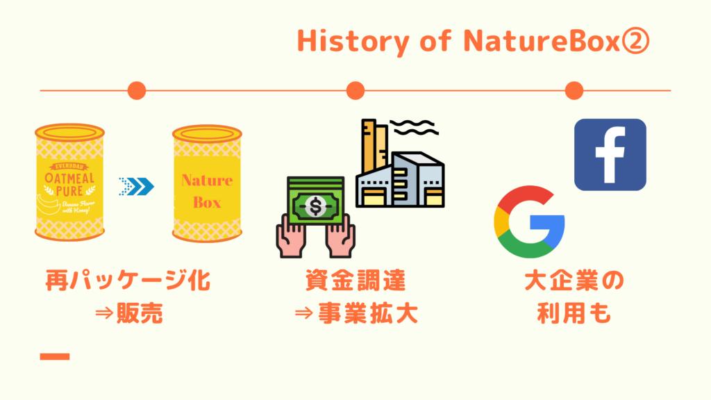 History of NatureBox2