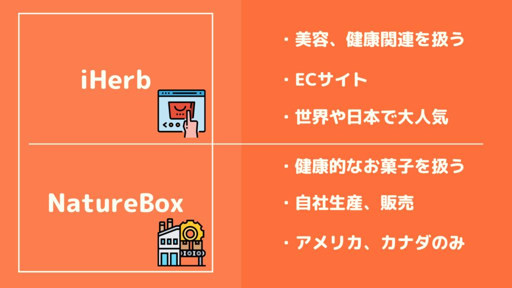 iHerbとNatureBoxの違い